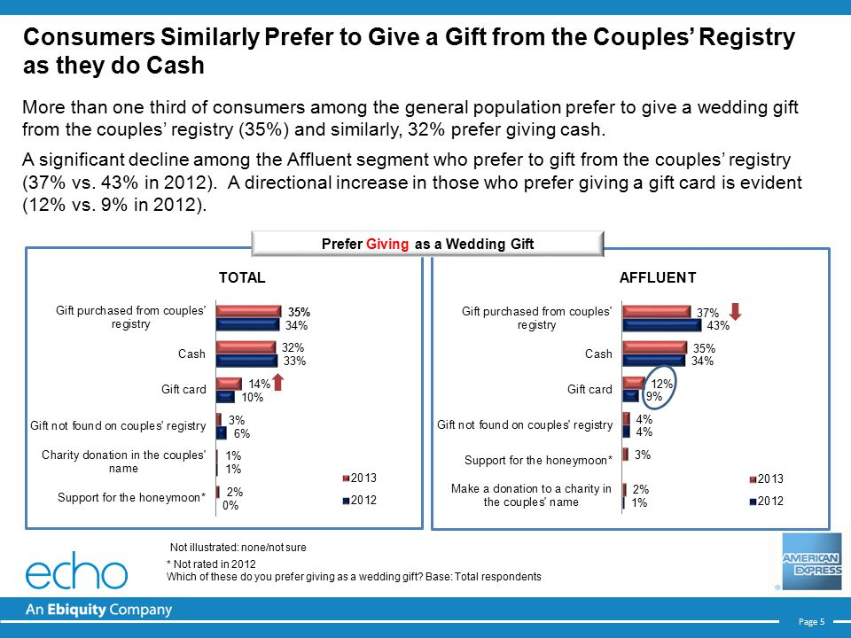 Page 5 More than one third of consumers among the general population prefer to give a wedding gift from the couples' registry (35%) and similarly, 32% prefer giving cash.