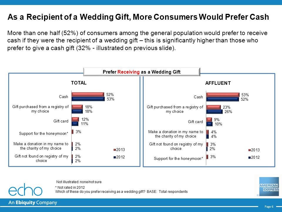 Page 6 More than one half (52%) of consumers among the general population would prefer to receive cash if they were the recipient of a wedding gift – this is significantly higher than those who prefer to give a cash gift (32% - illustrated on previous slide).