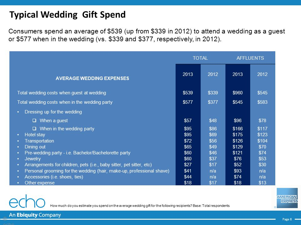 Page 8 TOTALAFFLUENTS AVERAGE WEDDING EXPENSES 2013201220132012 Total wedding costs when guest at wedding$539$339$960$545 Total wedding costs when in the wedding party$577$377$545$583 Dressing up for the wedding  When a guest  When in the wedding party $57 $95 $48 $86 $96 $166 $78 $117 Hotel stay$95$69$175$123 Transportation$72$56$126$104 Dining out$65$49$129$70 Pre-wedding party - i.e.