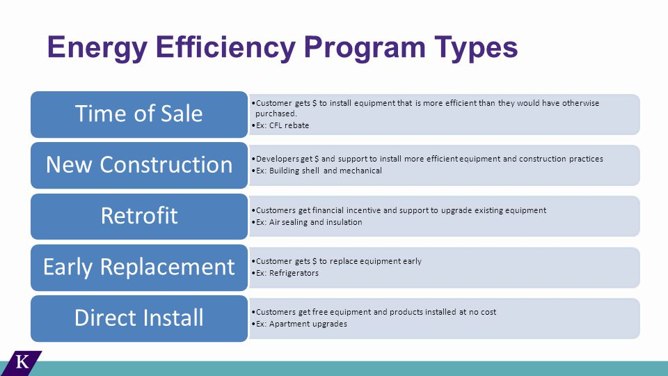 Energy Efficiency Program Types Customer gets $ to install equipment that is more efficient than they would have otherwise purchased.