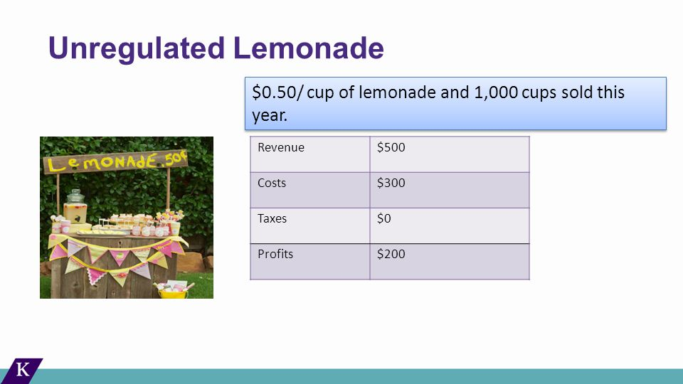 Unregulated Lemonade Revenue$500 Costs$300 Taxes$0 Profits$200 $0.50/ cup of lemonade and 1,000 cups sold this year.