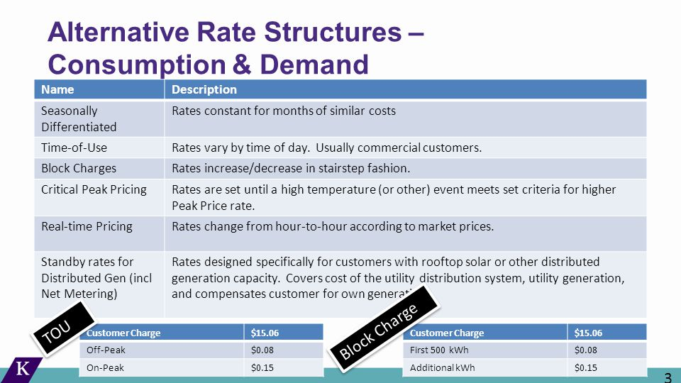Alternative Rate Structures – Consumption & Demand NameDescription Seasonally Differentiated Rates constant for months of similar costs Time-of-UseRates vary by time of day.