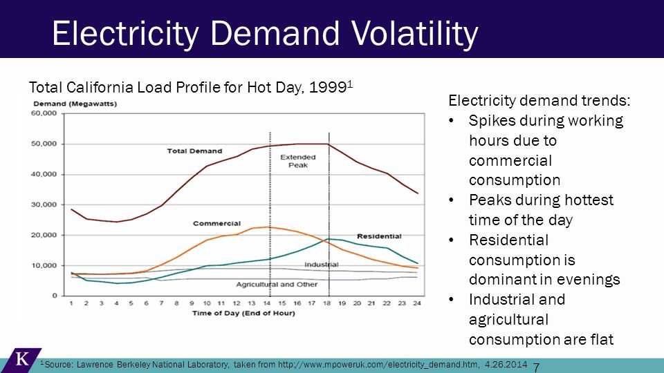 7 Electricity Demand Volatility Total California Load Profile for Hot Day, 1999 1 1 Source: Lawrence Berkeley National Laboratory, taken from http://www.mpoweruk.com/electricity_demand.htm, 4.26.2014 Electricity demand trends: Spikes during working hours due to commercial consumption Peaks during hottest time of the day Residential consumption is dominant in evenings Industrial and agricultural consumption are flat