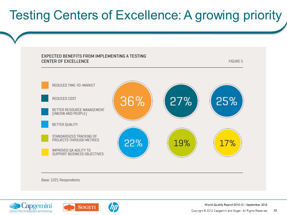 22 Copyright © 2012 Capgemini and Sogeti. All Rights Reserved World Quality Report 2012-13 | September 2012 Testing Centers of Excellence: A growing p