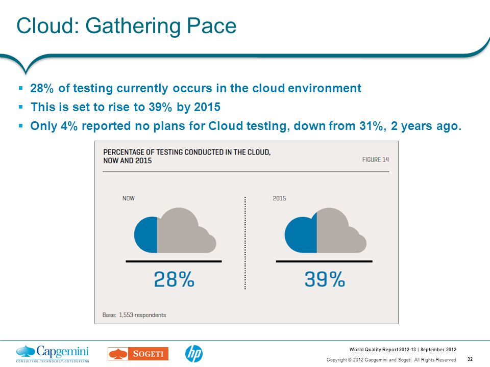 32 Copyright © 2012 Capgemini and Sogeti. All Rights Reserved World Quality Report 2012-13 | September 2012 Cloud: Gathering Pace  28% of testing cur