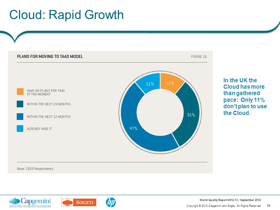 34 Copyright © 2012 Capgemini and Sogeti. All Rights Reserved World Quality Report 2012-13 | September 2012 Cloud: Rapid Growth In the UK the Cloud ha