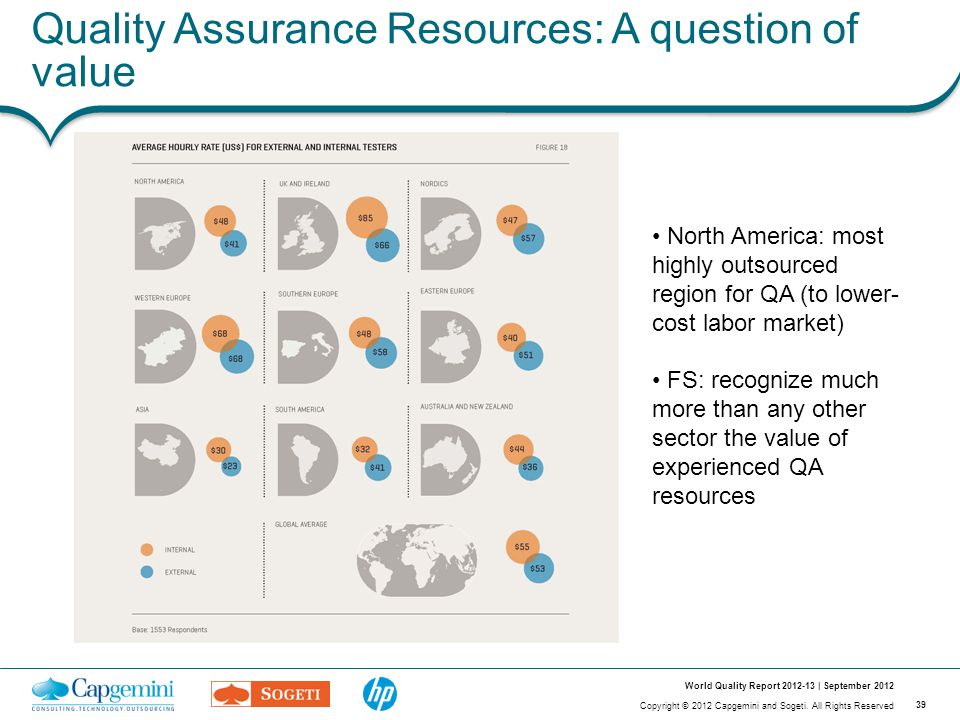 39 Copyright © 2012 Capgemini and Sogeti. All Rights Reserved World Quality Report 2012-13 | September 2012 Quality Assurance Resources: A question of