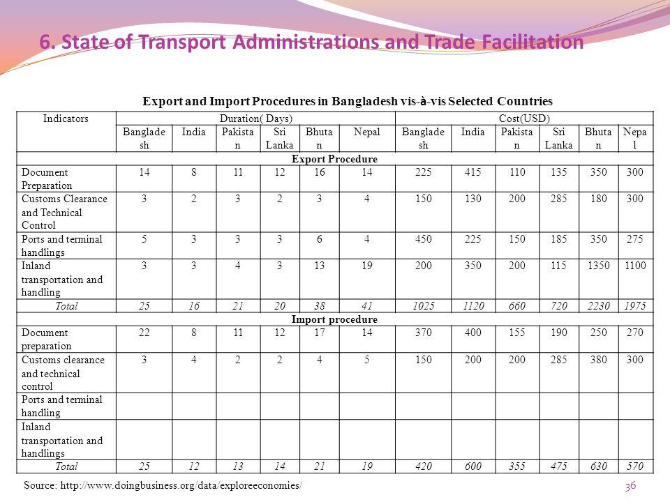 6. State of Transport Administrations and Trade Facilitation IndicatorsDuration( Days)Cost(USD) Banglade sh IndiaPakista n Sri Lanka Bhuta n NepalBang
