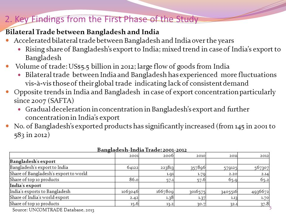2. Key Findings from the First Phase of the Study Bilateral Trade between Bangladesh and India Accelerated bilateral trade between Bangladesh and Indi