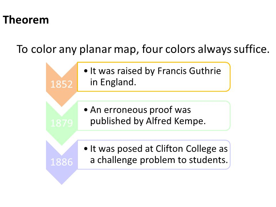 This modified graph is planar and has fewer nodes, so it can be colored with 5 colors by the induction hypothesis.