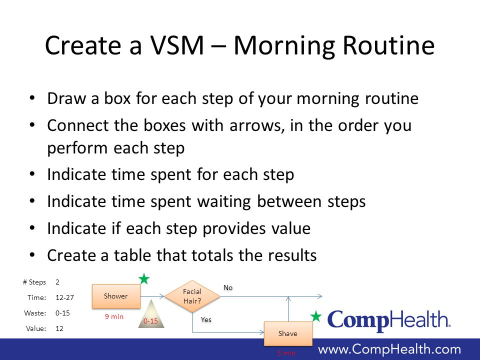 Create a VSM – Morning Routine Draw a box for each step of your morning routine Connect the boxes with arrows, in the order you perform each step Indicate time spent for each step Indicate time spent waiting between steps Indicate if each step provides value Create a table that totals the results Shower Facial Hair.