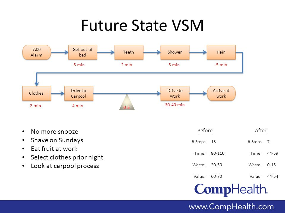 Future State VSM 7:00 Alarm Arrive at work 0-5 Get out of bed.5 min Shower 5 min Teeth 2 min Hair.5 min Clothes 2 min Drive to Carpool 4 min Drive to Work 30-40 min # Steps7 Time:44-59 Waste:0-15 Value:44-54 # Steps13 Time:80-110 Waste:20-50 Value:60-70 No more snooze Shave on Sundays Eat fruit at work Select clothes prior night Look at carpool process BeforeAfter