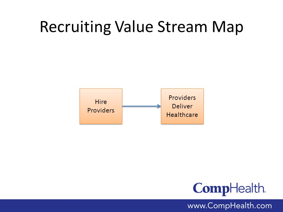 Recruiting Value Stream Map Hire Providers Providers Deliver Healthcare