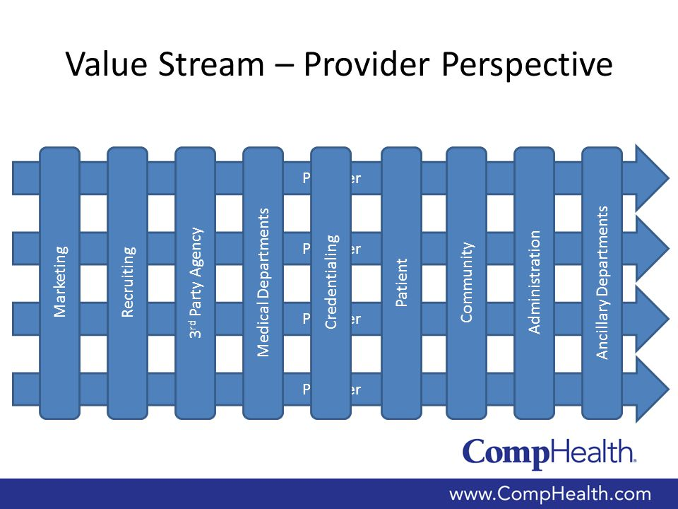 Provider Value Stream – Provider Perspective Recruiting Medical Departments Credentialing Patient Community Administration Ancillary Departments 3 rd Party Agency Marketing