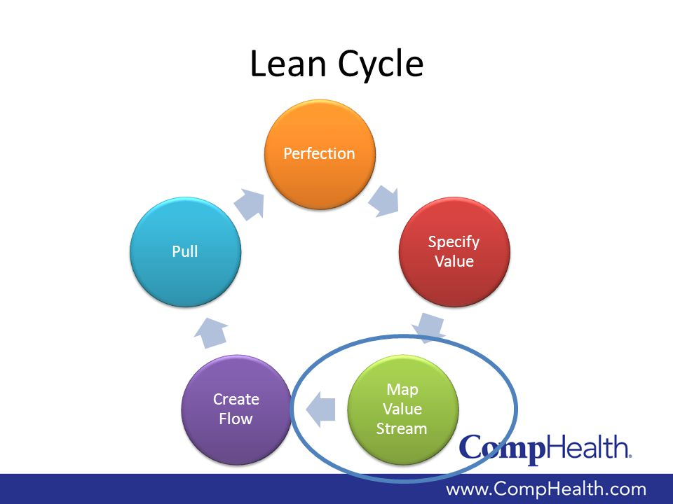 Value Stream A value stream is the set of all the specific actions required to create and deliver a product or service (or a combination of the two) to your customer.
