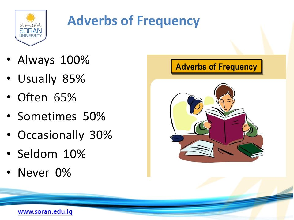 www.soran.edu.iq Adverbs of Frequency Always 100% Usually 85% Often 65% Sometimes 50% Occasionally 30% Seldom 10% Never 0%