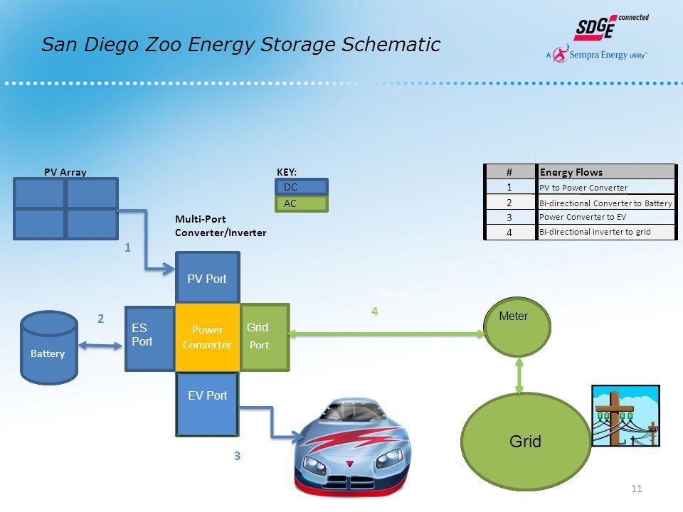 San Diego Zoo Energy Storage Schematic 11 KEY:# Energy Flows 1 PV to Power Converter 2 Bi-directional Converter to Battery 3 Power Converter to EV 4 Bi-directional inverter to grid 1 2 3 4 PV Array Multi-Port Converter/Inverter AC Battery PV Port ES Port ES Port Grid EV Port Port Grid GRID Meter DC Power Converter Power Converter