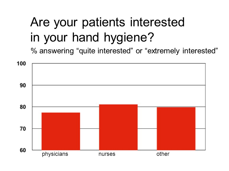 Are your patients interested in your hand hygiene.