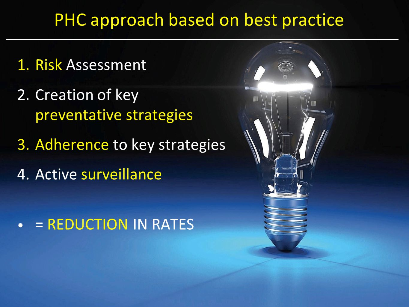PHC approach based on best practice 1.Risk Assessment 2.Creation of key preventative strategies 3.Adherence to key strategies 4.Active surveillance = REDUCTION IN RATES