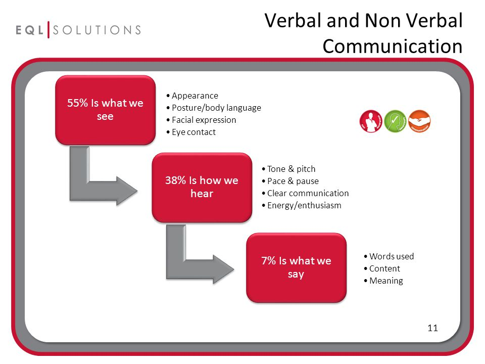 Verbal and Non Verbal Communication 55% Is what we see Appearance Posture/body language Facial expression Eye contact 38% Is how we hear Tone & pitch Pace & pause Clear communication Energy/enthusiasm 7% Is what we say Words used Content Meaning 11