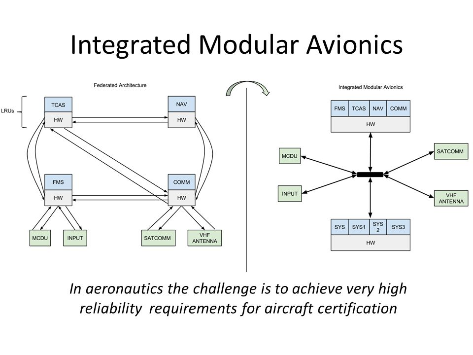 Integrated Modular Avionics In aeronautics the challenge is to achieve very high reliability requirements for aircraft certification