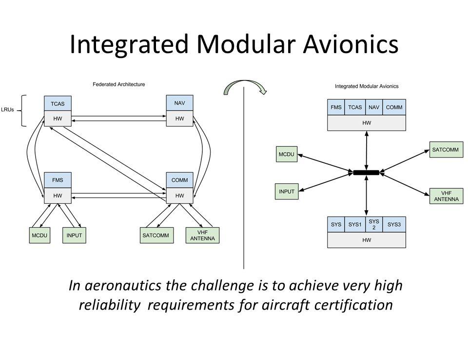Module Hardware P1P1 P2P2 P3P3 Cabinet of modules Partition / Avionics Function Module OS Partition OS