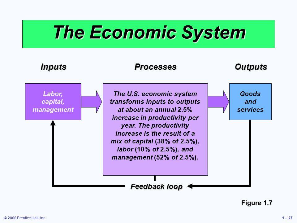 © 2008 Prentice Hall, Inc.1 – 27 Feedbackloop Feedback loop Outputs Goods and servicesProcesses The U.S.