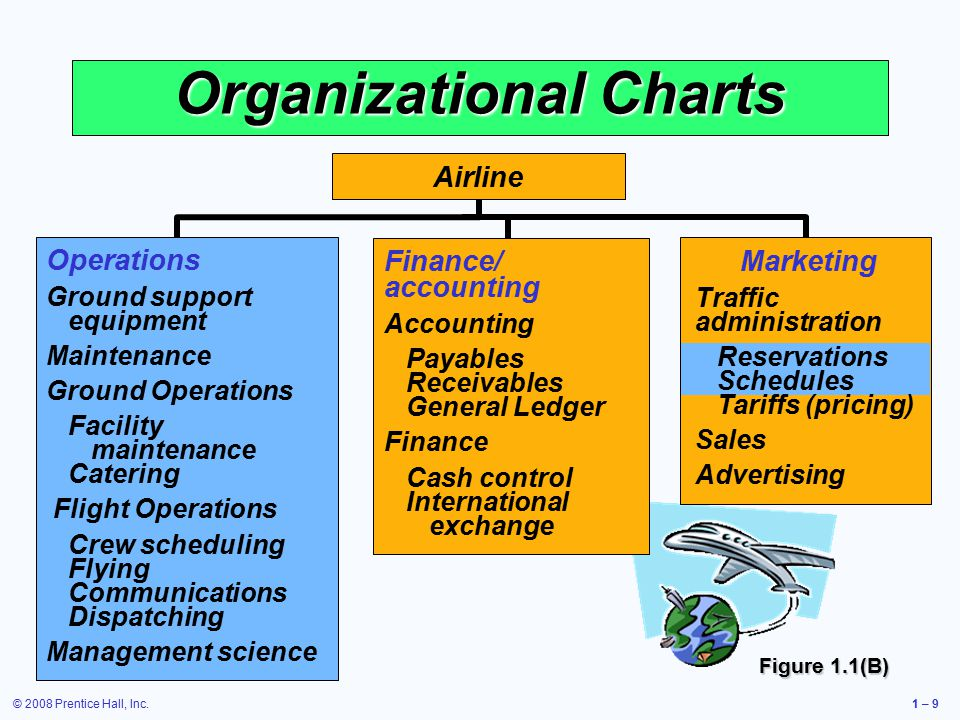 © 2008 Prentice Hall, Inc.1 – 9 Organizational Charts Operations Ground support equipment Maintenance Ground Operations Facility maintenance Catering Flight Operations Crew scheduling Flying Communications Dispatching Management science Finance/ accounting Accounting Payables Receivables General Ledger Finance Cash control International exchange Airline Figure 1.1(B) Marketing Traffic administration Reservations Schedules Tariffs (pricing) Sales Advertising
