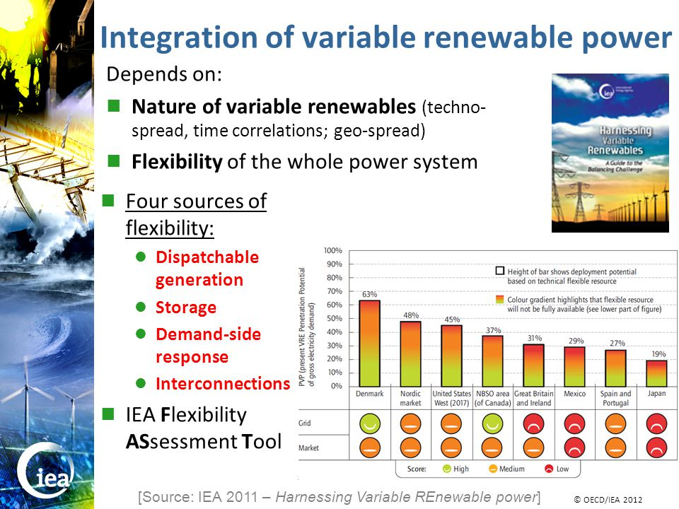 © OECD/IEA 2010 © IEA/OECD 2010 Integration of variable renewable power [Source: IEA 2011 – Harnessing Variable REnewable power] Depends on: Nature of variable renewables (techno- spread, time correlations; geo-spread) Flexibility of the whole power system Four sources of flexibility: Dispatchable generation Storage Demand-side response Interconnections IEA Flexibility ASsessment Tool © OECD/IEA 2012