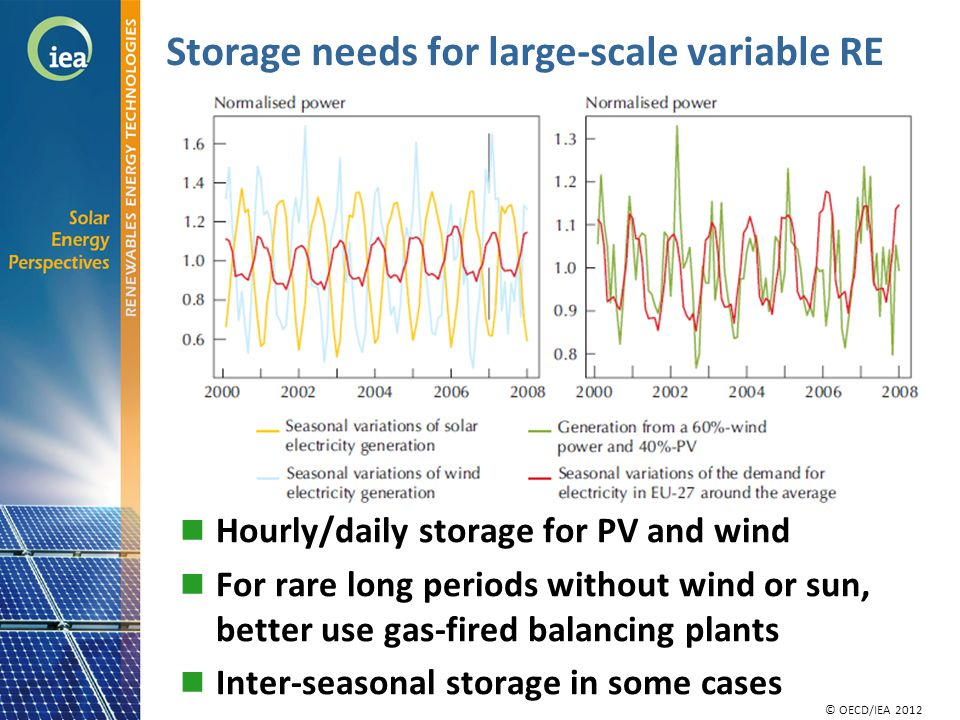 © OECD/IEA 2010 © IEA/OECD 2010 Storage needs for large-scale variable RE Hourly/daily storage for PV and wind For rare long periods without wind or sun, better use gas-fired balancing plants Inter-seasonal storage in some cases © OECD/IEA 2012