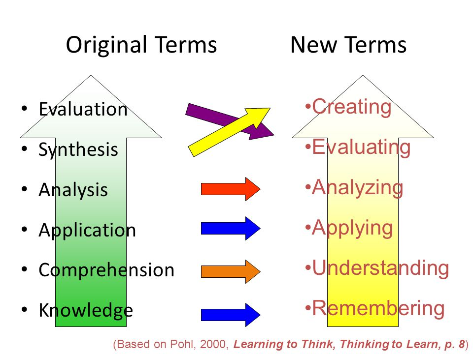 Original Terms New Terms Evaluation Synthesis Analysis Application Comprehension Knowledge Creating Evaluating Analyzing Applying Understanding Remembering (Based on Pohl, 2000, Learning to Think, Thinking to Learn, p.