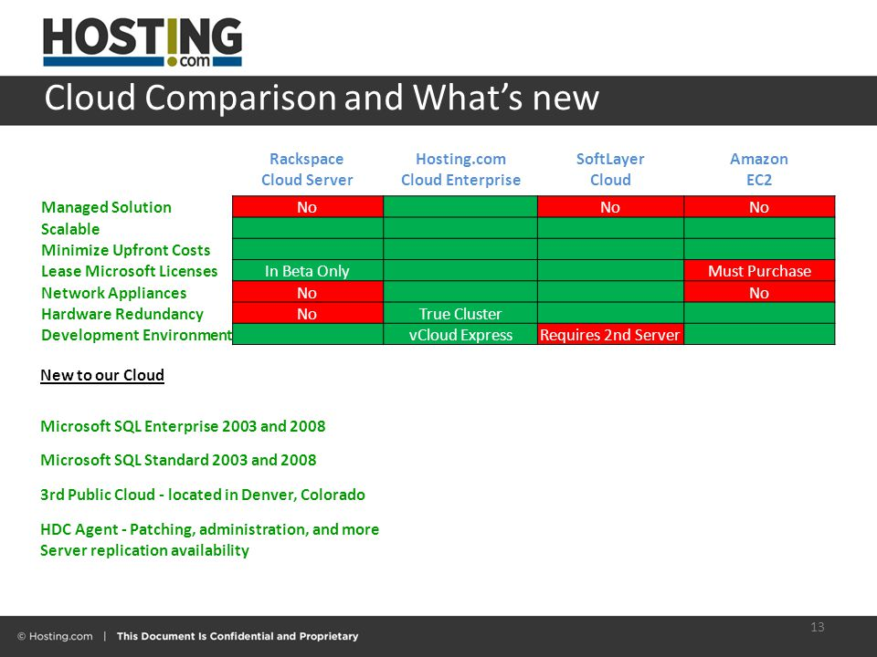 Cloud Comparison and What's new 13 Rackspace Cloud Server Hosting.com Cloud Enterprise SoftLayer Cloud Amazon EC2 Managed SolutionNo Scalable Minimize Upfront Costs Lease Microsoft LicensesIn Beta Only Must Purchase Network AppliancesNo Hardware RedundancyNoTrue Cluster Development Environment vCloud ExpressRequires 2nd Server New to our Cloud Microsoft SQL Enterprise 2003 and 2008 Microsoft SQL Standard 2003 and 2008 3rd Public Cloud - located in Denver, Colorado HDC Agent - Patching, administration, and more Server replication availability