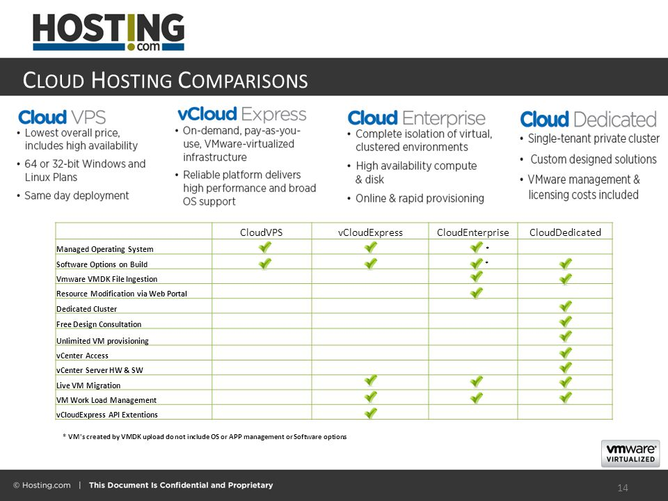 C LOUD H OSTING C OMPARISONS 14 CloudVPSvCloudExpressCloudEnterpriseCloudDedicated Managed Operating System * Software Options on Build * Vmware VMDK File Ingestion Resource Modification via Web Portal Dedicated Cluster Free Design Consultation Unlimited VM provisioning vCenter Access vCenter Server HW & SW Live VM Migration VM Work Load Management vCloudExpress API Extentions * VM s created by VMDK upload do not include OS or APP management or Software options
