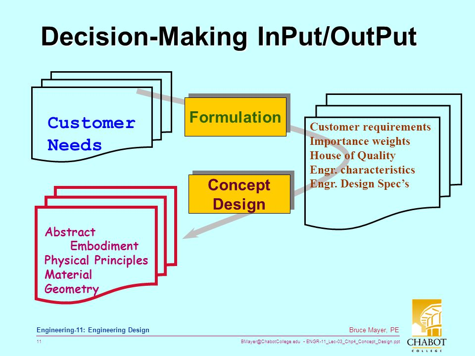 BMayer@ChabotCollege.edu ENGR-11_Lec-03_Chp4_Concept_Design.ppt 11 Bruce Mayer, PE Engineering-11: Engineering Design Decision-Making InPut/OutPut For