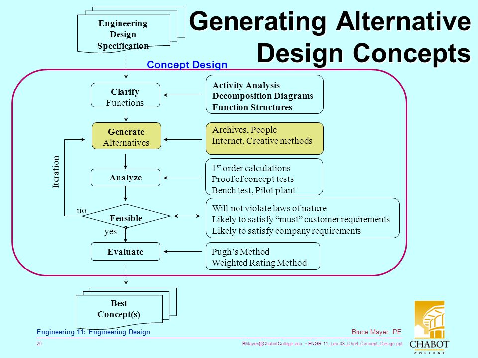 BMayer@ChabotCollege.edu ENGR-11_Lec-03_Chp4_Concept_Design.ppt 20 Bruce Mayer, PE Engineering-11: Engineering Design Generating Alternative Design Co