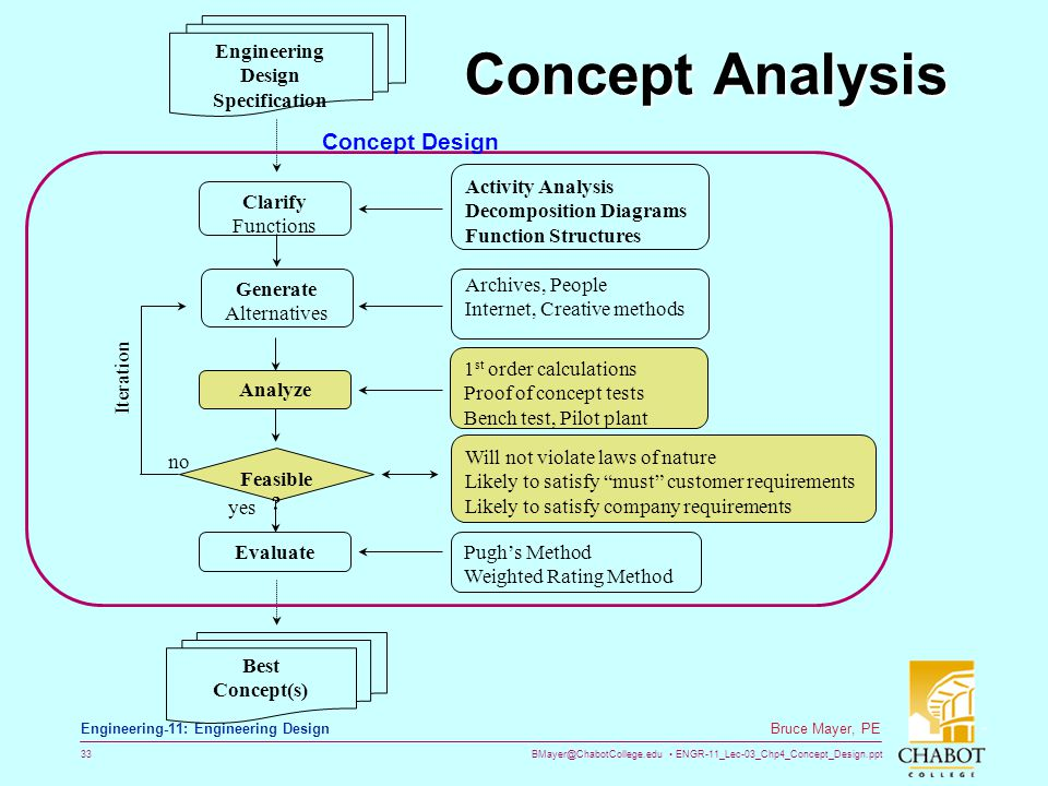 BMayer@ChabotCollege.edu ENGR-11_Lec-03_Chp4_Concept_Design.ppt 33 Bruce Mayer, PE Engineering-11: Engineering Design Concept Analysis Generate Altern
