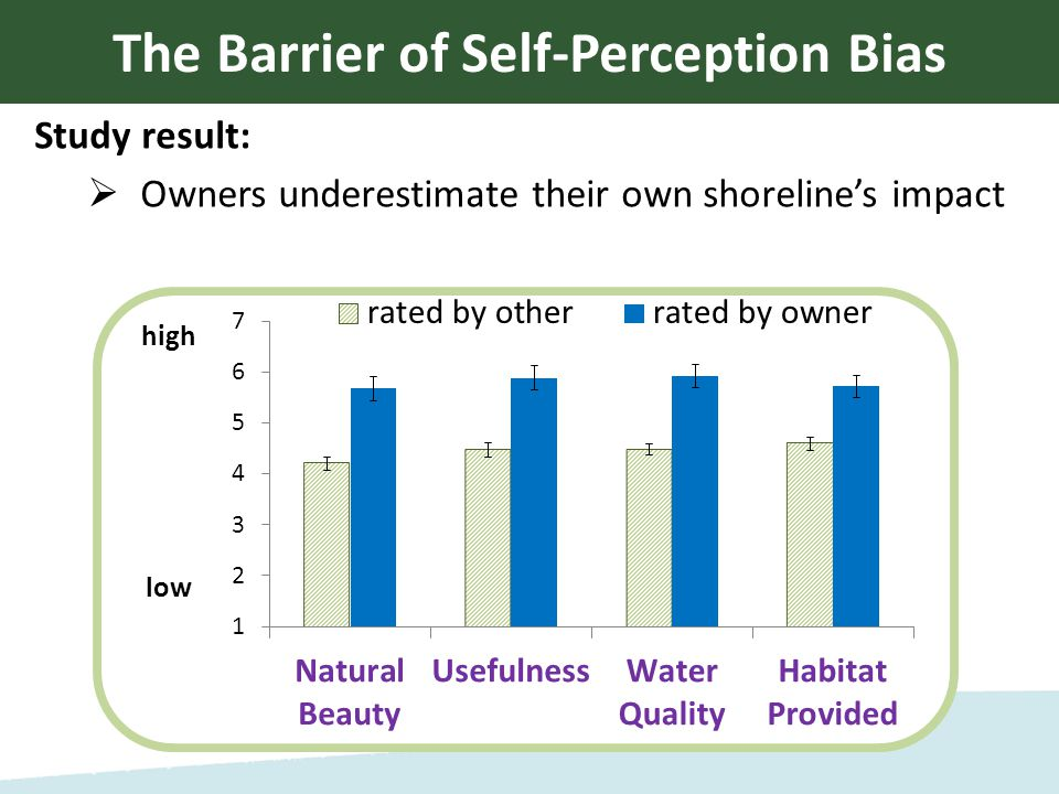 Study result:  Owners underestimate their own shoreline's impact The Barrier of Self-Perception Bias