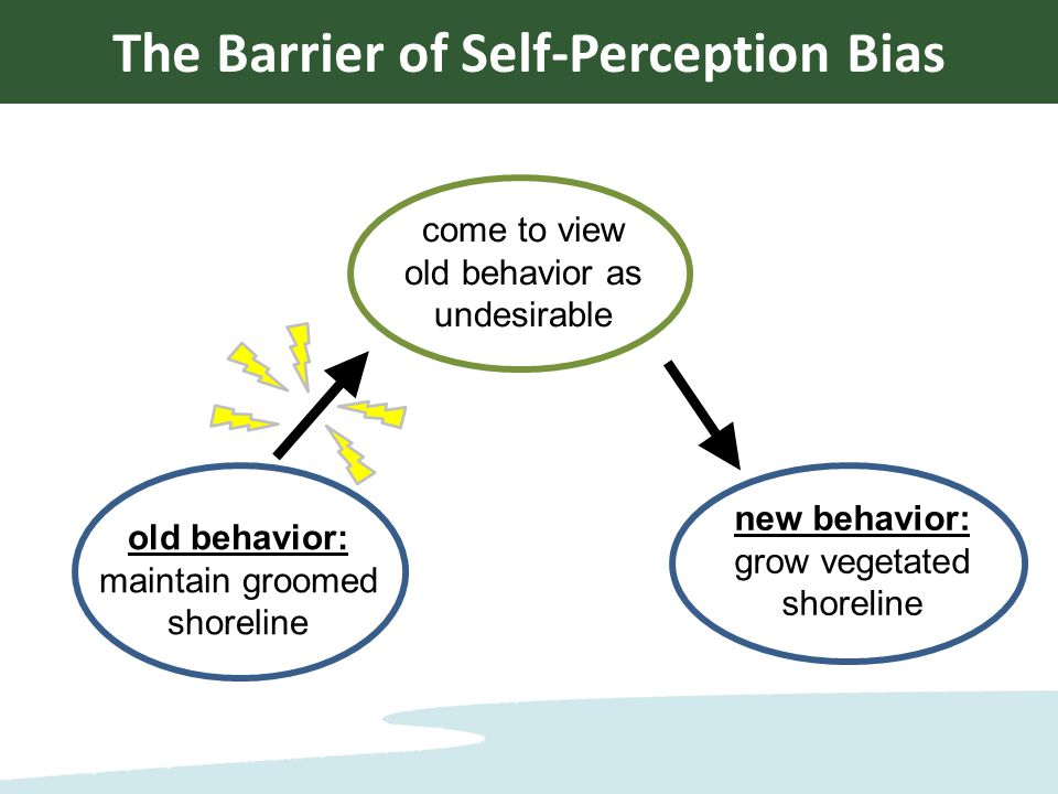 come to view old behavior as undesirable old behavior: maintain groomed shoreline new behavior: grow vegetated shoreline The Barrier of Self-Perception Bias