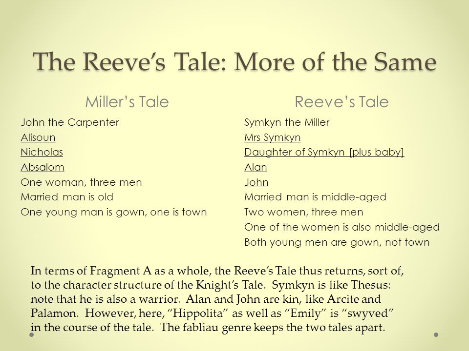 The Reeve's Tale: More of the Same Miller's TaleReeve's Tale John the Carpenter Alisoun Nicholas Absalom One woman, three men Married man is old One young man is gown, one is town Symkyn the Miller Mrs Symkyn Daughter of Symkyn [plus baby] Alan John Married man is middle-aged Two women, three men One of the women is also middle-aged Both young men are gown, not town In terms of Fragment A as a whole, the Reeve's Tale thus returns, sort of, to the character structure of the Knight's Tale.