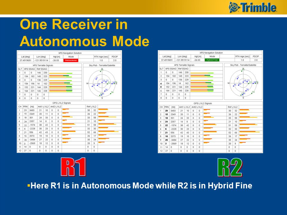 One Receiver in Autonomous Mode  Here R1 is in Autonomous Mode while R2 is in Hybrid Fine