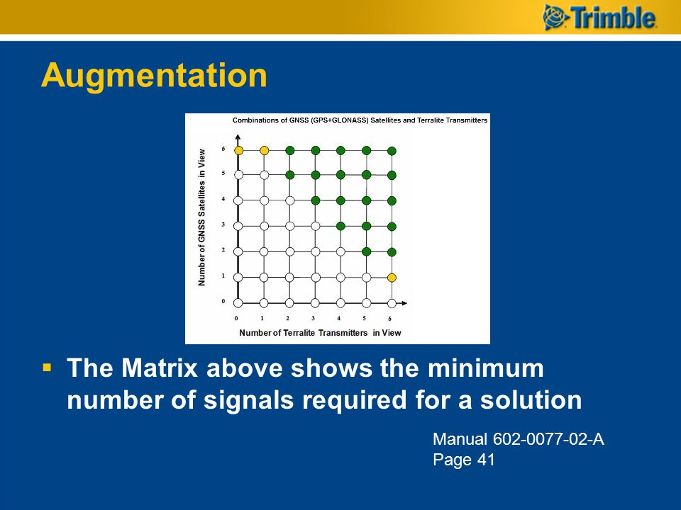 Augmentation  The Matrix above shows the minimum number of signals required for a solution Manual 602-0077-02-A Page 41