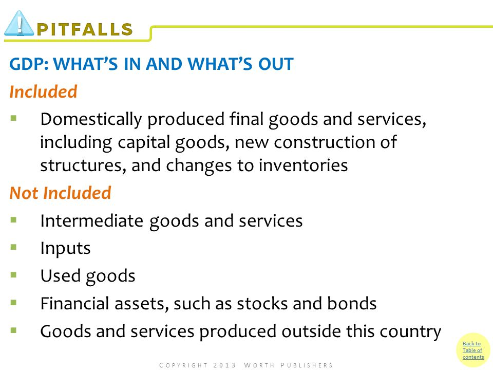 Back to Table of contents GDP: WHAT'S IN AND WHAT'S OUT Included  Domestically produced final goods and services, including capital goods, new construction of structures, and changes to inventories Not Included  Intermediate goods and services  Inputs  Used goods  Financial assets, such as stocks and bonds  Goods and services produced outside this country C OPYRIGHT 2013 W ORTH P UBLISHERS