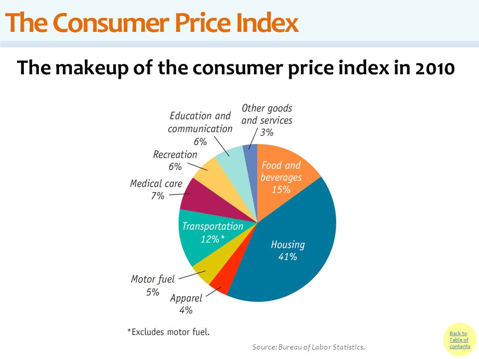 Back to Table of contents The Consumer Price Index The makeup of the consumer price index in 2010 Source: Bureau of Labor Statistics.
