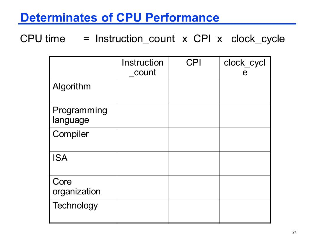 24 Determinates of CPU Performance CPU time = Instruction_count x CPI x clock_cycle Instruction _count CPIclock_cycl e Algorithm Programming language Compiler ISA Core organization Technology