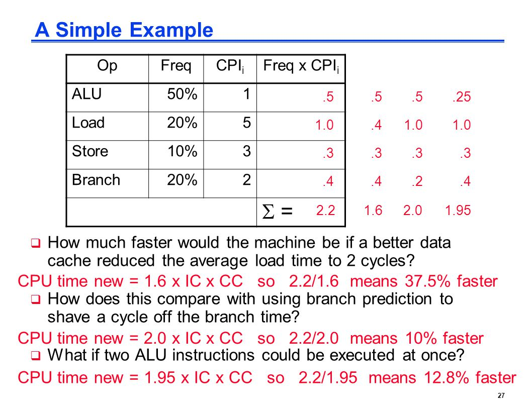 27 A Simple Example  How much faster would the machine be if a better data cache reduced the average load time to 2 cycles?  How does this compare w