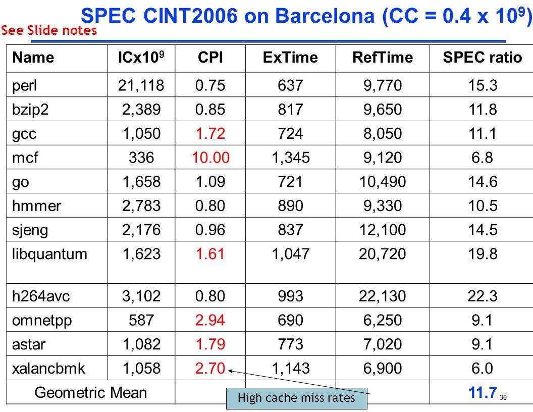 30 SPEC CINT2006 on Barcelona (CC = 0.4 x 10 9 ) NameICx10 9 CPIExTimeRefTimeSPEC ratio perl21,1180.756379,77015.3 bzip22,3890.858179,65011.8 gcc1,0501.727248,05011.1 mcf33610.001,3459,1206.8 go1,6581.0972110,49014.6 hmmer2,7830.808909,33010.5 sjeng2,1760.9683712,10014.5 libquantum1,6231.611,04720,72019.8 h264avc3,1020.8099322,13022.3 omnetpp5872.946906,2509.1 astar1,0821.797737,0209.1 xalancbmk1,0582.701,1436,9006.0 Geometric Mean11.7 High cache miss rates See Slide notes