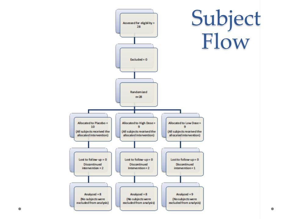 SubjectFlow