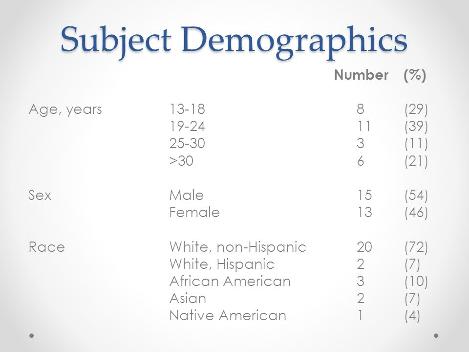 Subject Demographics Number (%) Age, years13-18 8 (29) 19-24 11 (39) 25-30 3 (11) >30 6 (21) SexMale 15 (54) Female 13 (46) RaceWhite, non-Hispanic 20 (72) White, Hispanic 2 (7) African American 3 (10) Asian 2 (7) Native American 1 (4)