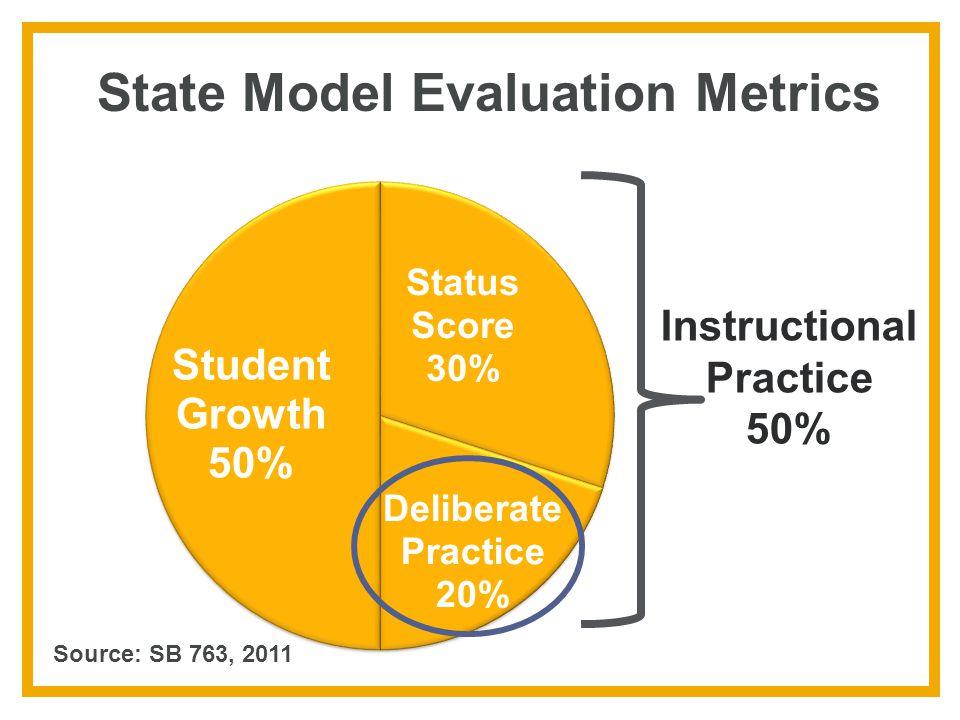 State Model Evaluation Metrics Instructional Practice 50% Source: SB 763, 2011