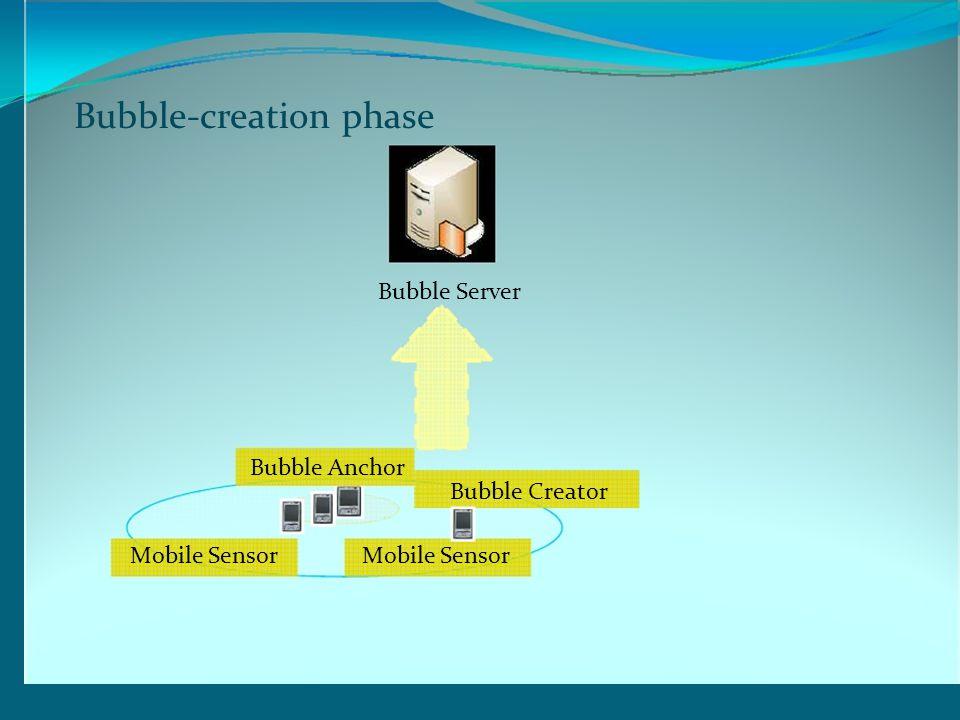 Bubble-creation phase Bubble Server Bubble Anchor Bubble Creator Mobile Sensor